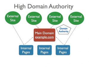 How Domain Authority is calculated